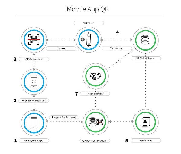 Mobile_App_QR_Diagram